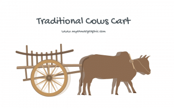 Myanmar Traditional Cows Cart